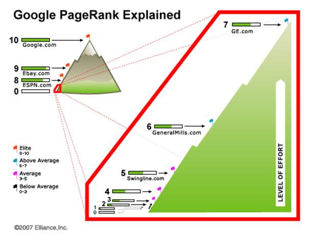 Google pagerank uitleg