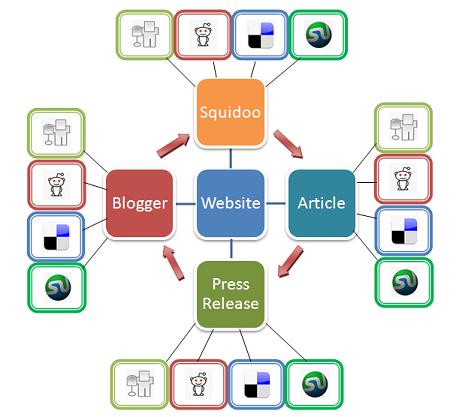 linkbuilding sources